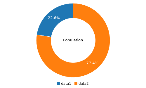 Example Donut Chart Image